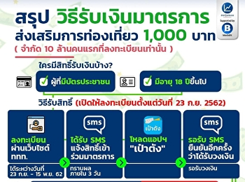Summary of measures for receiving funds Tourism promotion 1000 baht